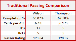 Traditional Passing Comparison