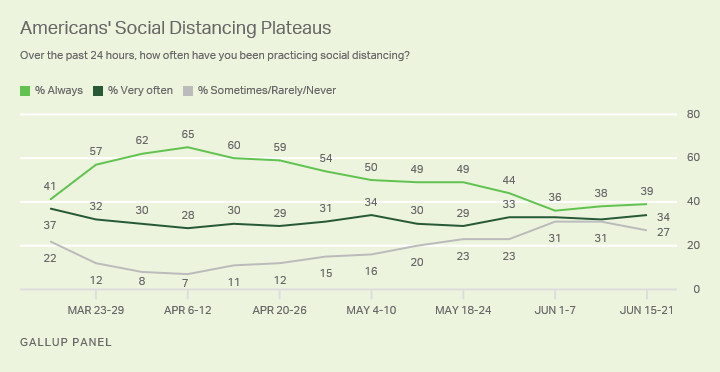 A chart showing Americans' declining embrace of social distancing, based on Gallup's surveys.