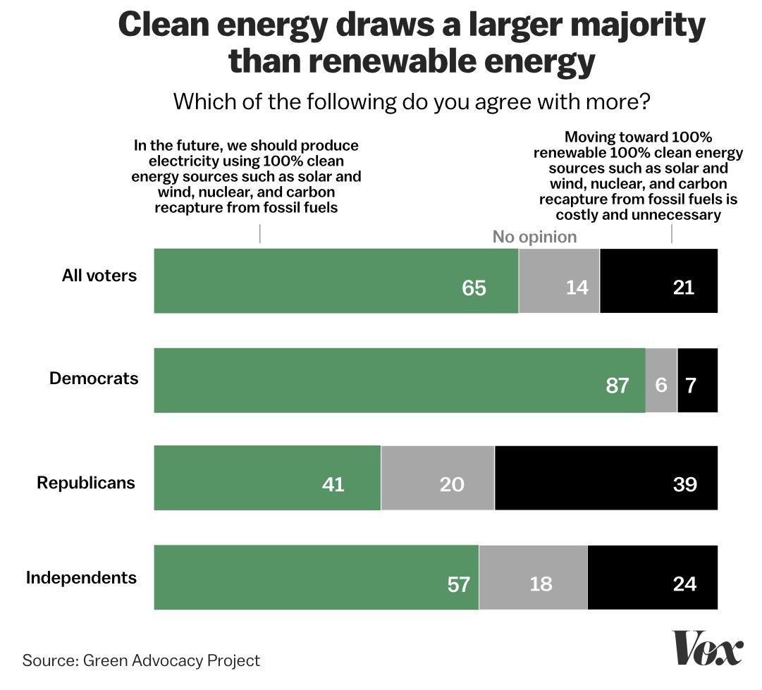 renewables poll