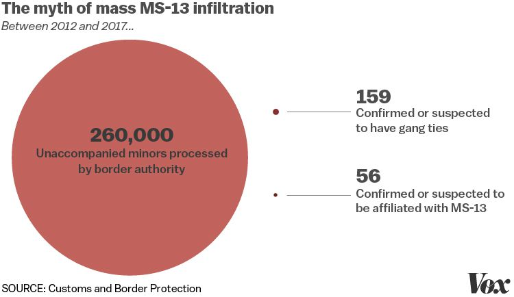 2019 State of the Union: MS-13, explained - Vox