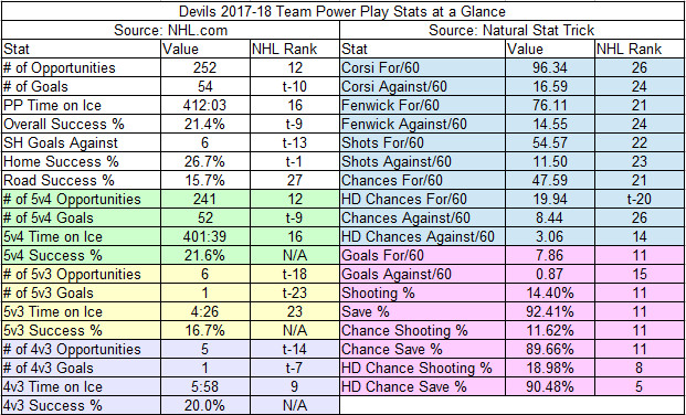 2017-18 Devils Power Play Team Stats and Ranks