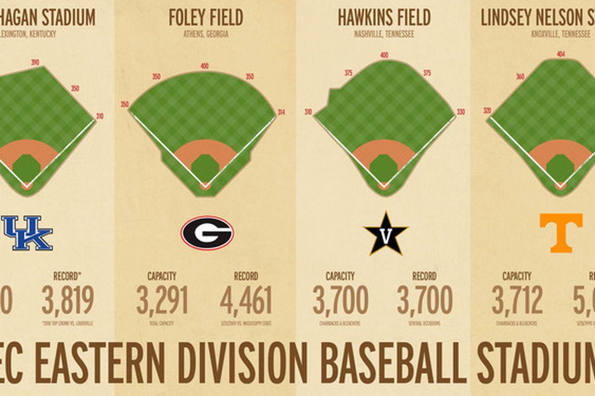 "Insanely cool SEC Baseball Stadium graphic from Cameron Roberson. Check him out via <a href=""http://cmroberson.com/images/sec_east_baseball_v1.jpg"">cmroberson.com</a>"
