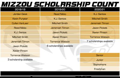 mizzou scholarship count 3-19-18 no porter