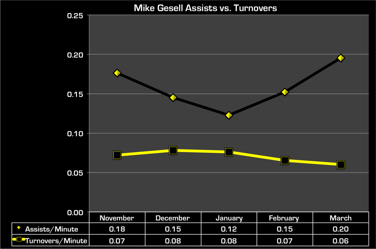 assists month