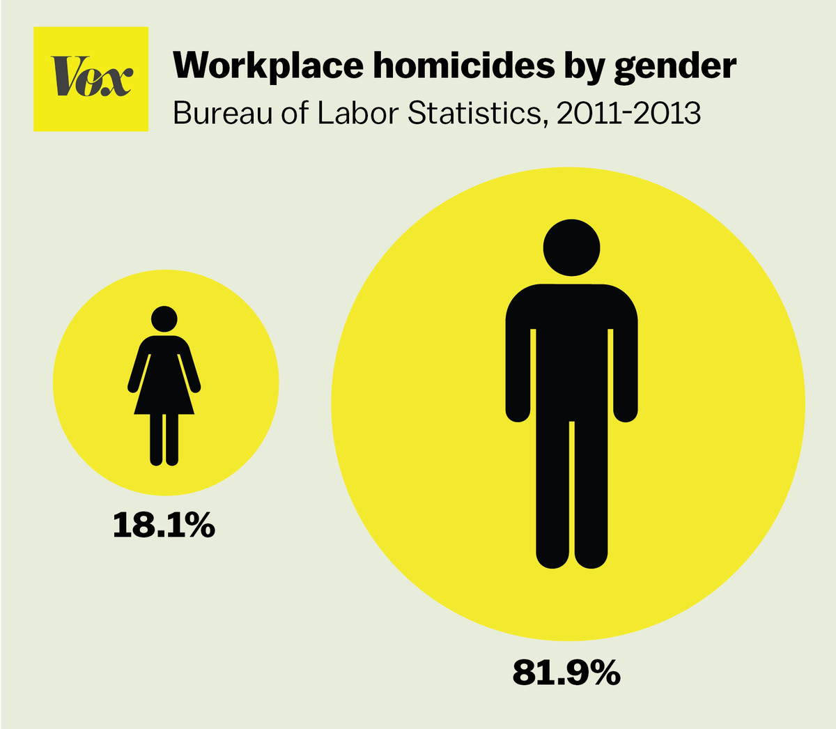 America's most violent jobs, in 5 charts - Vox