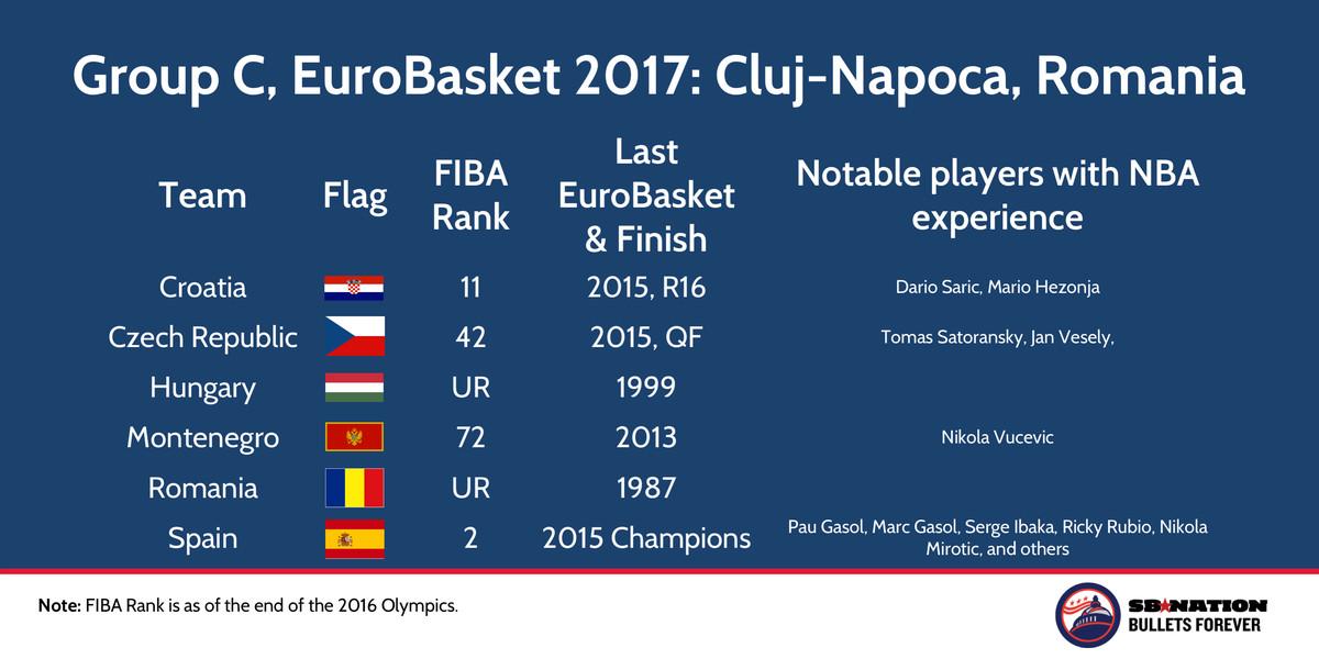 EuroBasket 2017 Group C, Cluj-Napoca, Romania