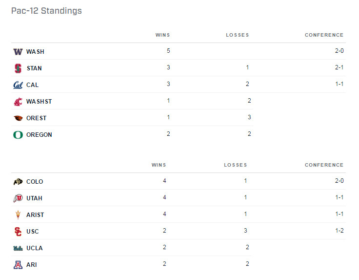 Pac-12 Standings