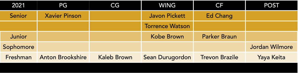 mizzou basketball roster by position 9-11-20