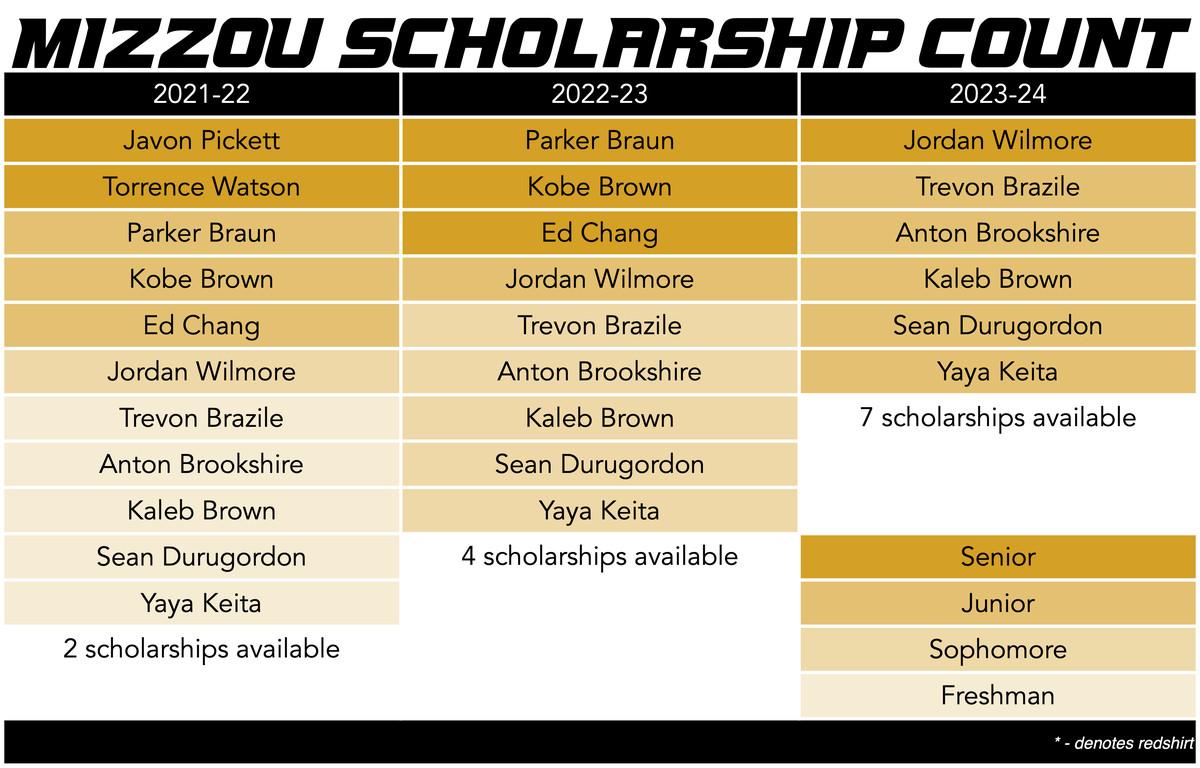 mizzou basketball scholarship count 3-23-21