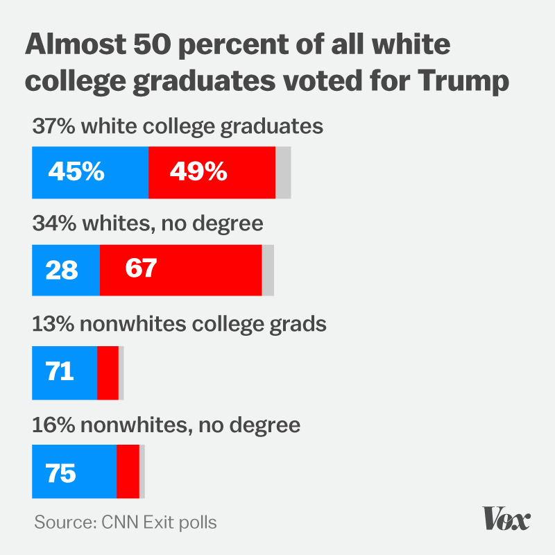 Chart showing many college-educated white people voted for Trump