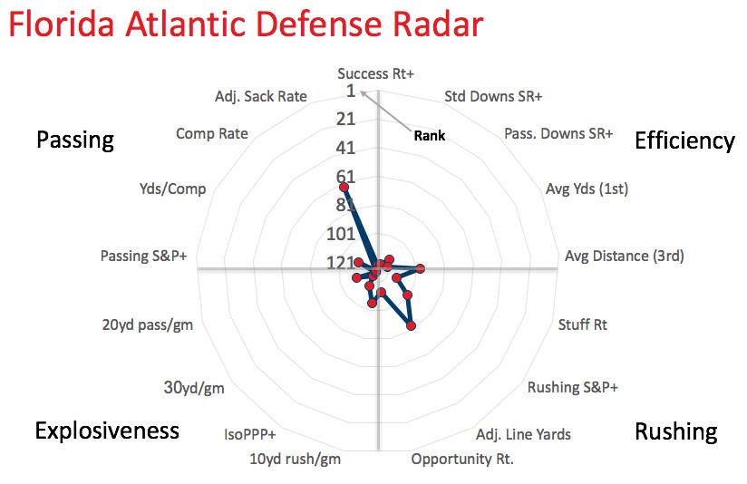 FAU defensive radar