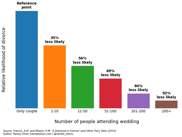 Divorce huge wedding