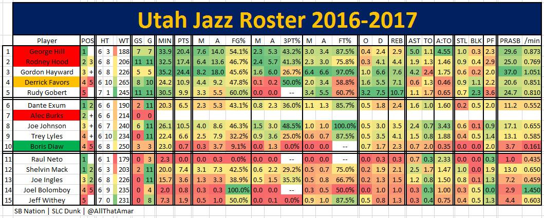2016 2017 Regular Season Game 12 MEMatUTA Jazz Roster