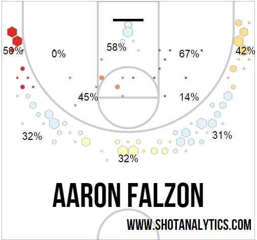 Falzon Shot Chart