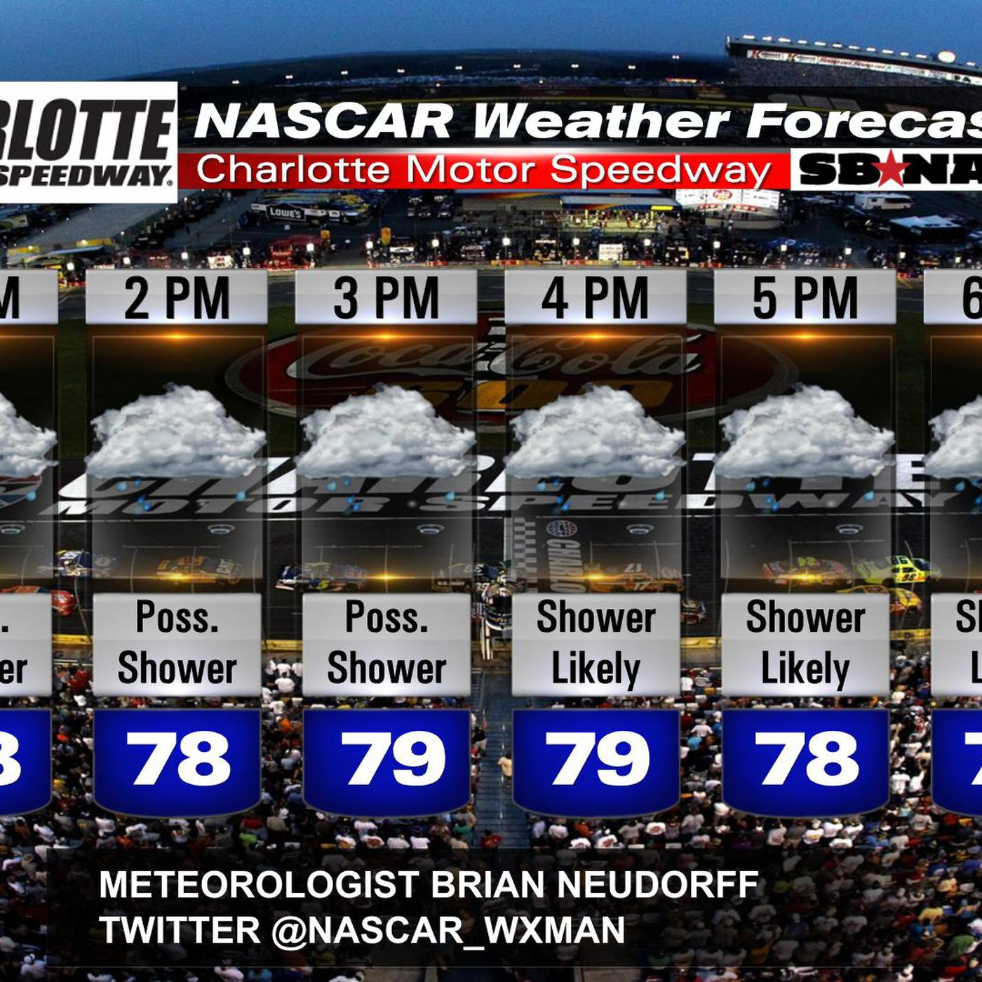 nascar bank of america 500 race day weather two possible