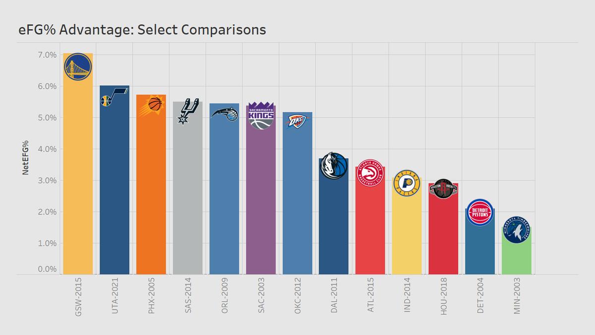 eFG% advantage for league history comparisons
