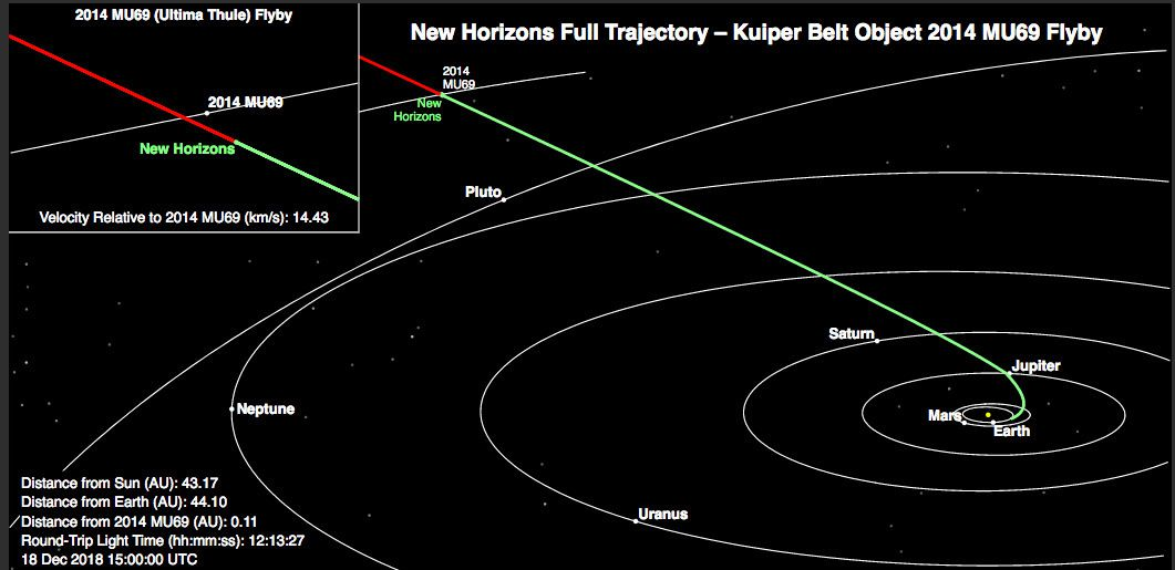 New Horizons Spacecraft Will Fly By Ultima Thule The