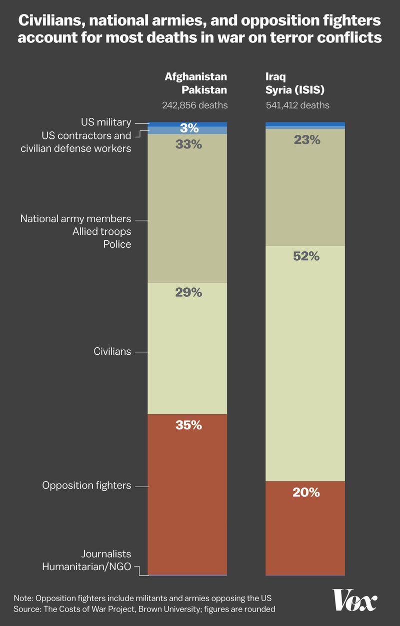 A chart showing civilians, national armies, and opposition fighters make up most deaths in the war on terror.