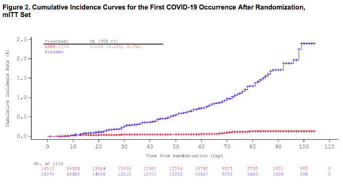 Chart comparing cases of Covid-19 in the placebo group and the treatment group in the phase 3 clinical trial of Moderna's Covid-19 vaccine.