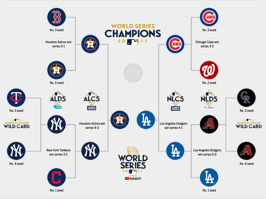 aa22ee10244 MLB playoffs 2017  Bracket