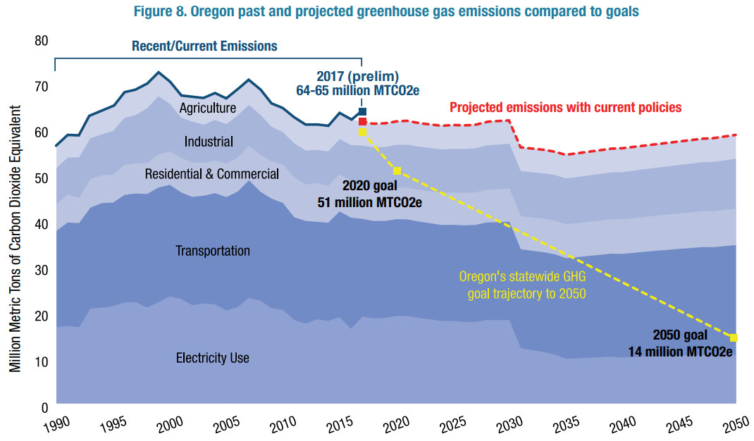 oregon emissions trajectory