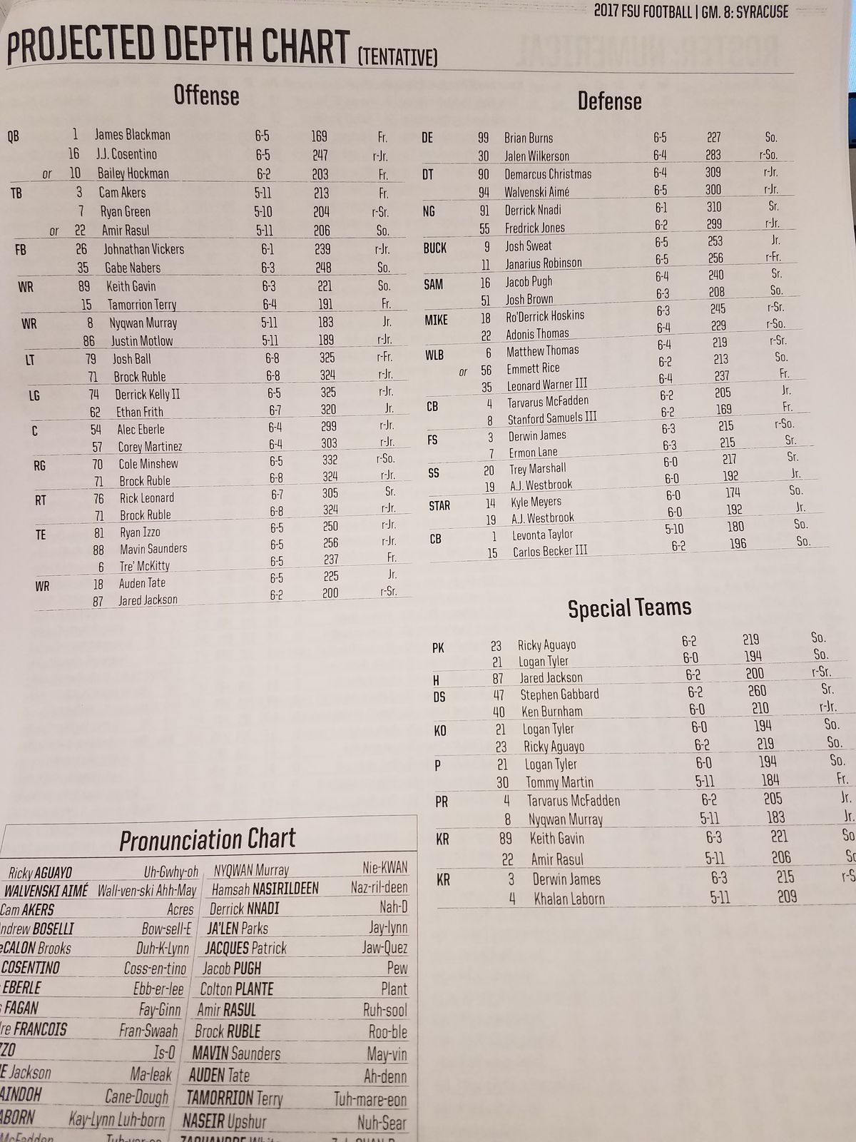 There Are No Changes To The Defensive Depth From Last Week When Fsu Allowed 35 Points Bc