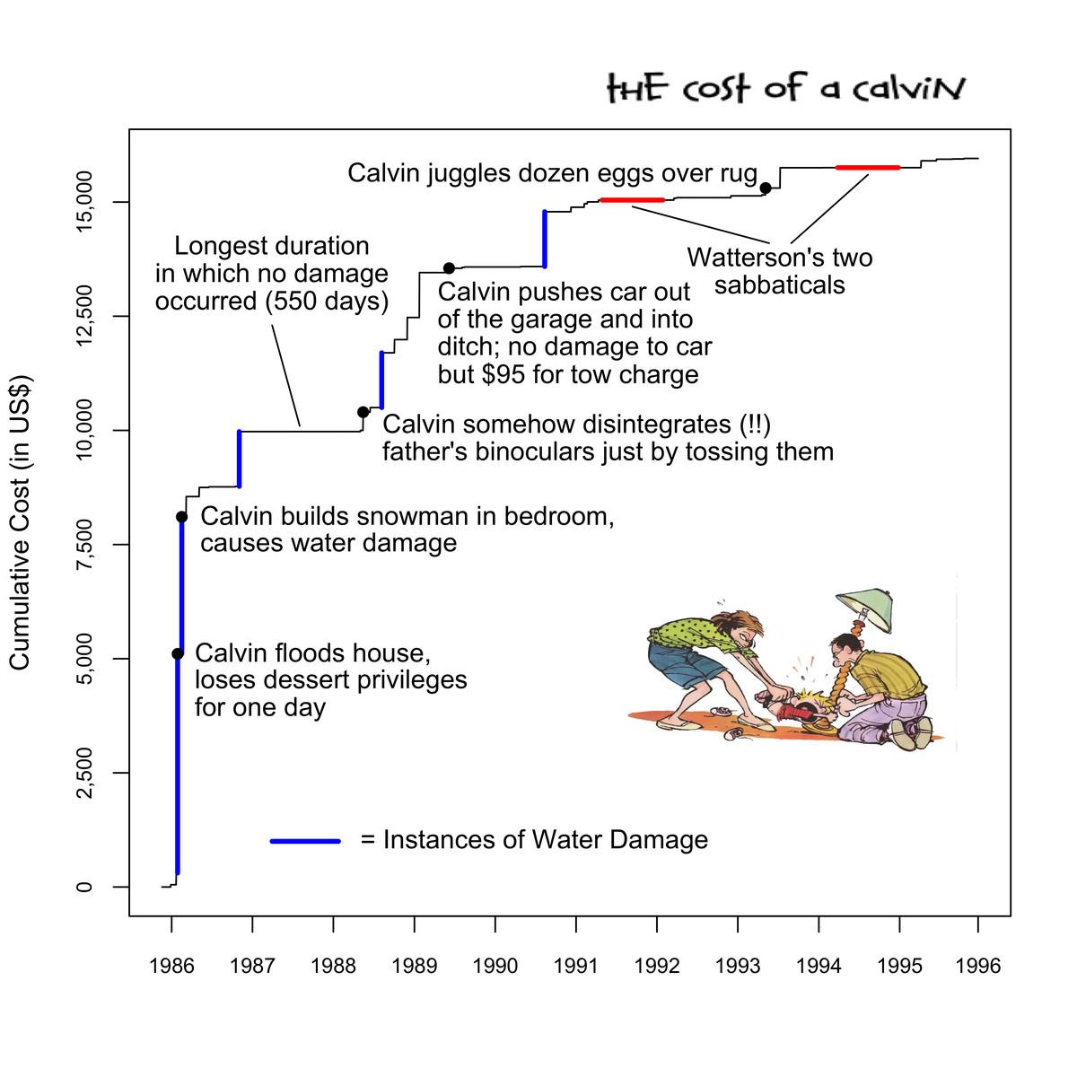 Calvin and Hobbes damage chart