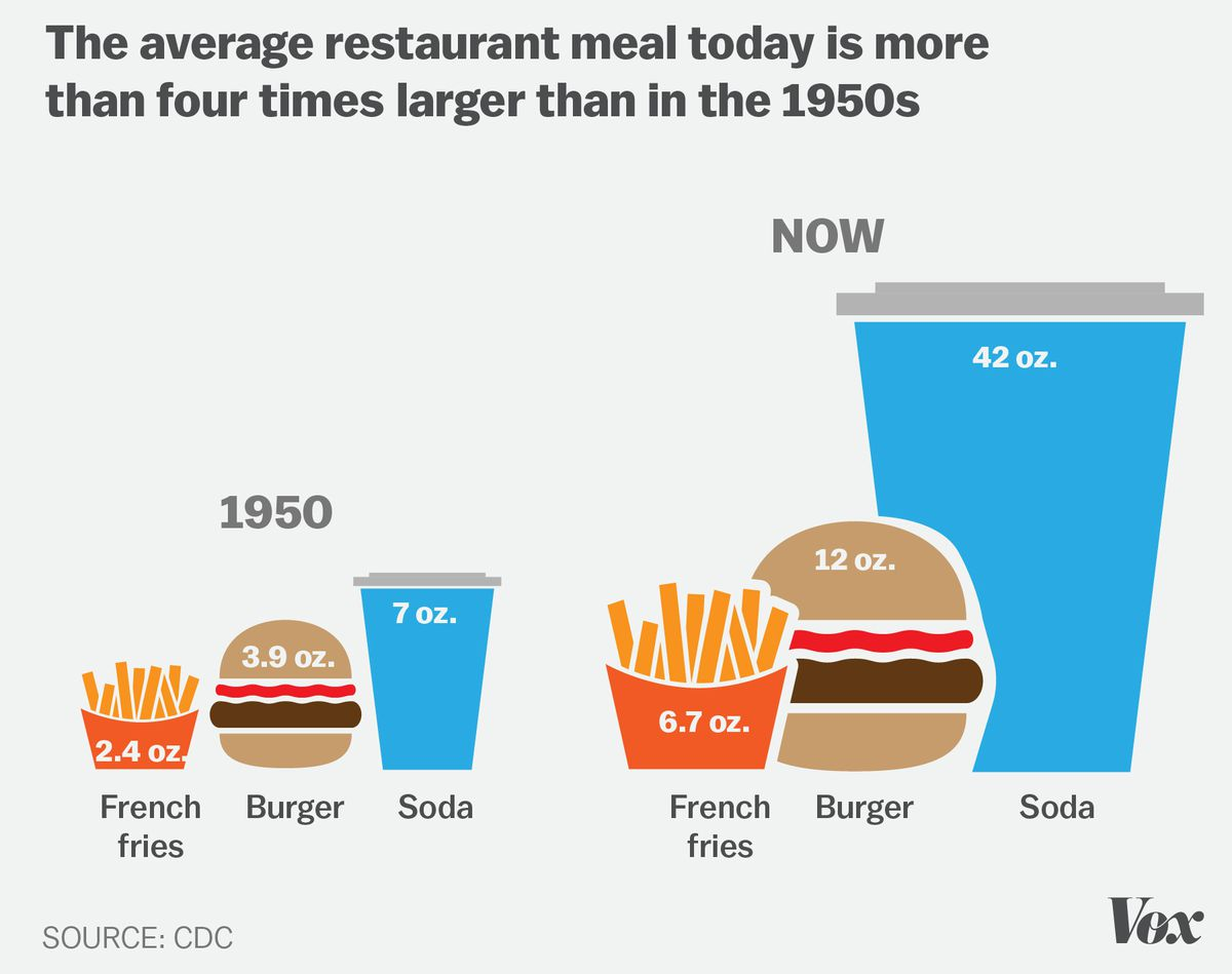 It s easy to become obese in america these 7 charts explain why vox