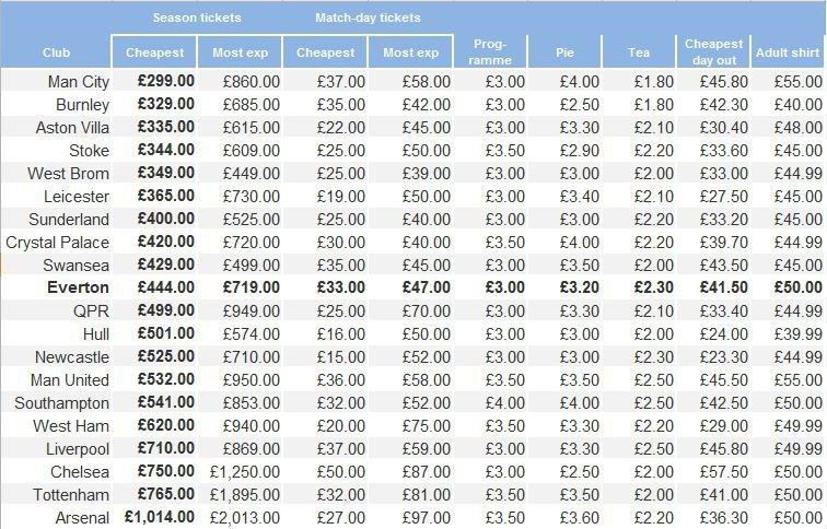 Price of Football - Cheapest Season Ticket