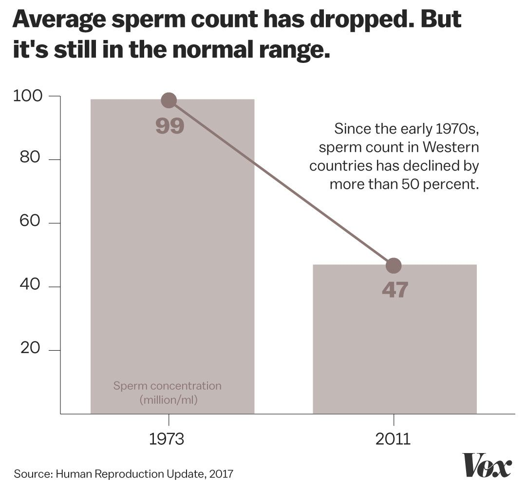 The average number in sperm count — img 9