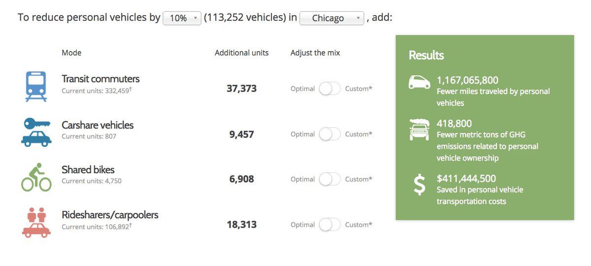 Chicago Benefit
