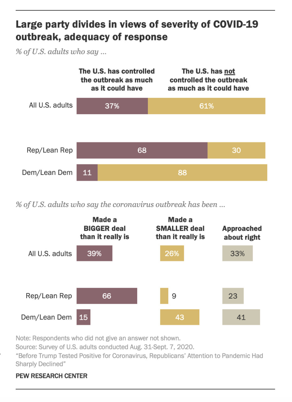 Poll: Most Trump voters don't see Covid-19 as an important election issue