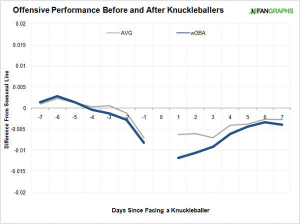Before and After Knuckleballers