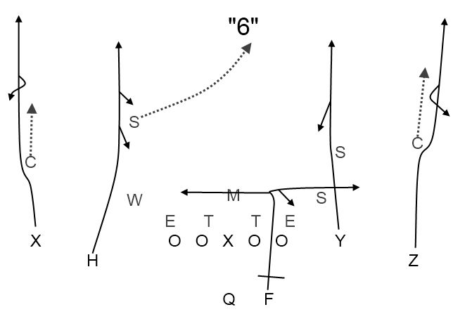 How Coaches Prepare Their Game Plan State Of The U