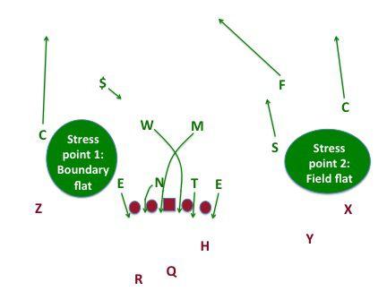 MSU 6ZB stress points