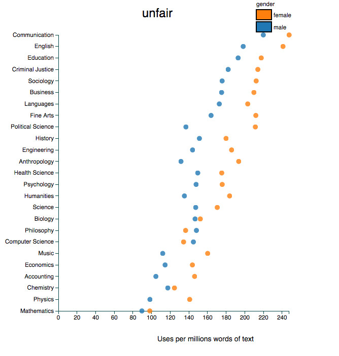 use of unfair in professor evaluations