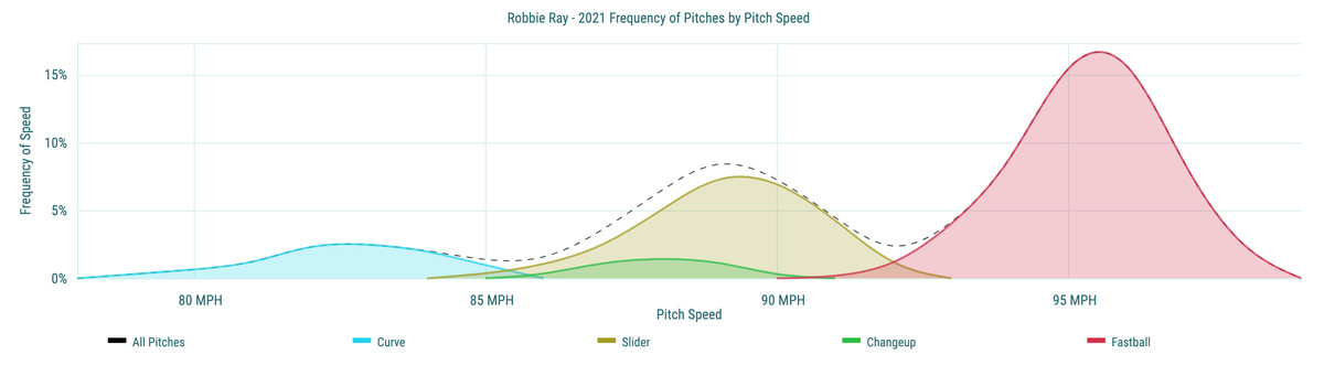 Robbie Ray- 2021 Frequency of Pitches by Pitch Speed