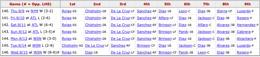 Marlins most recent lineup: Rojas (SS), L. Díaz (1B), De La Cruz (LF), Sanchez (RF), Brinson (CF), Panik (2B), León (C), I. Díaz (3B), Pitcher's spot.