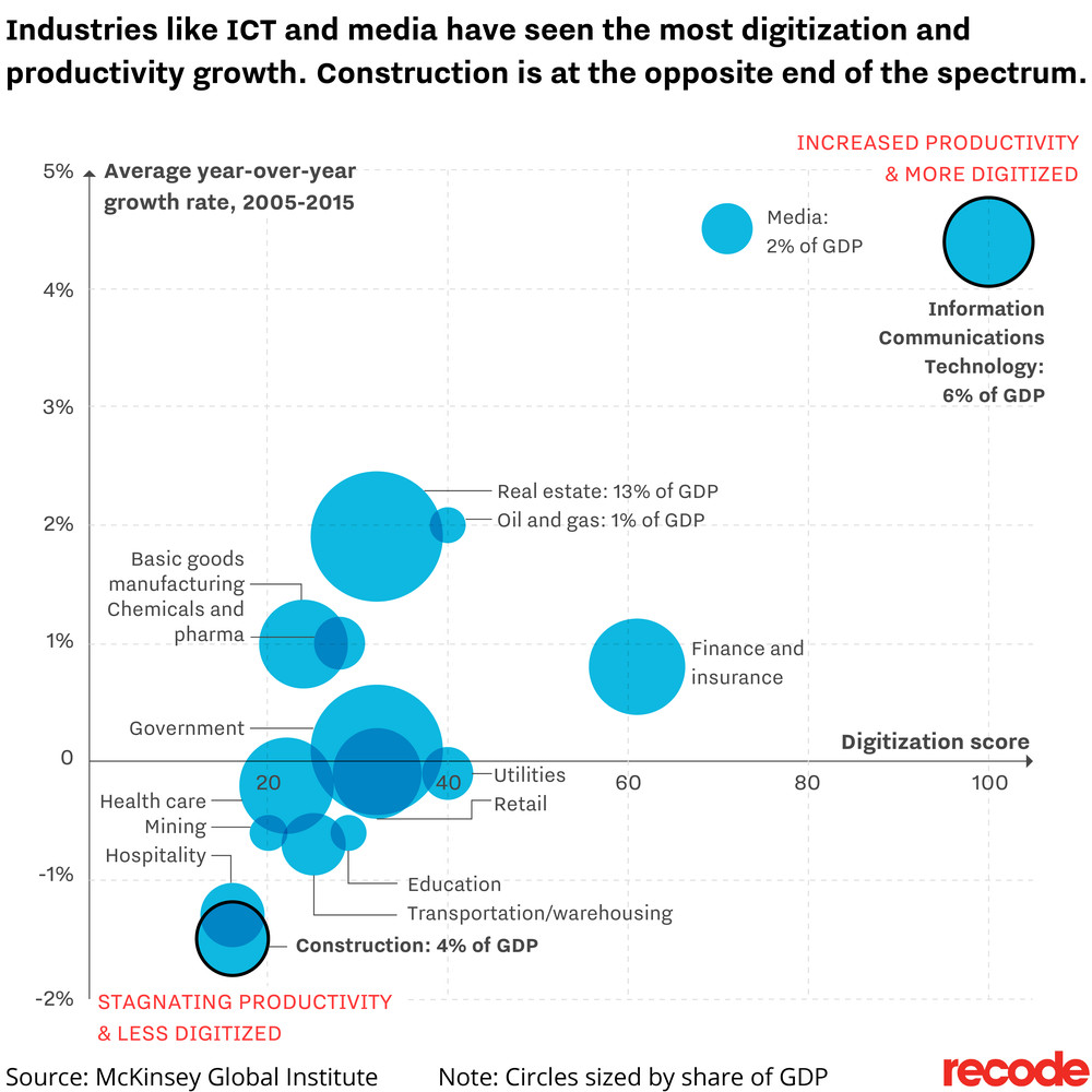 McKinsey Global Institute construction GDP, digitization and productivity