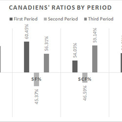 CF%: Corsi For Percentage, SF%: Shots For Percentage, SCF%: Scoring Chances For Percentage, HDCF%: High Danger Chances For Percentage.