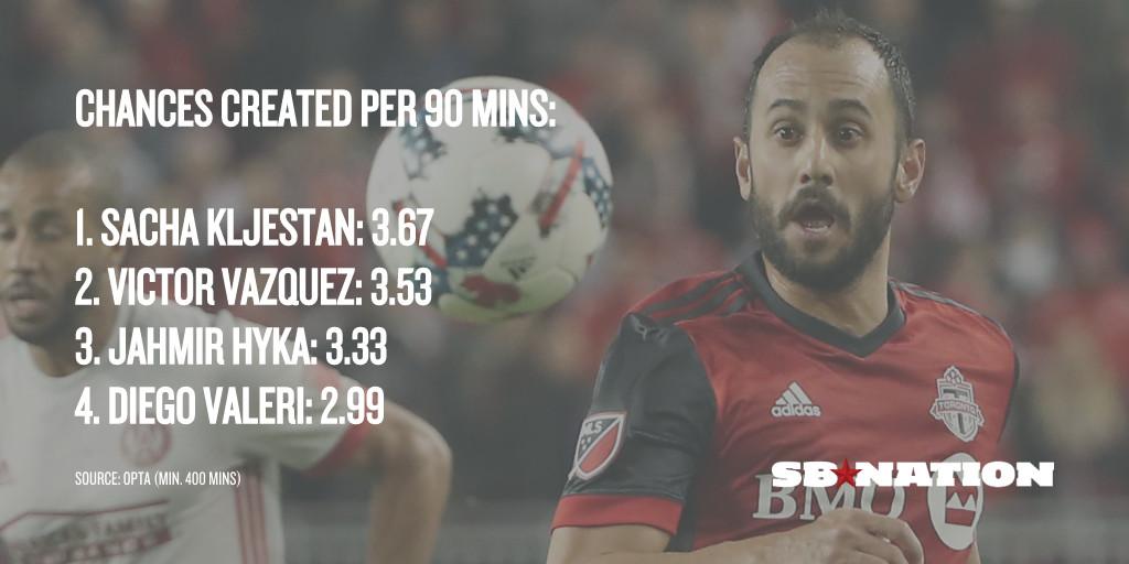 Vazquez chances created