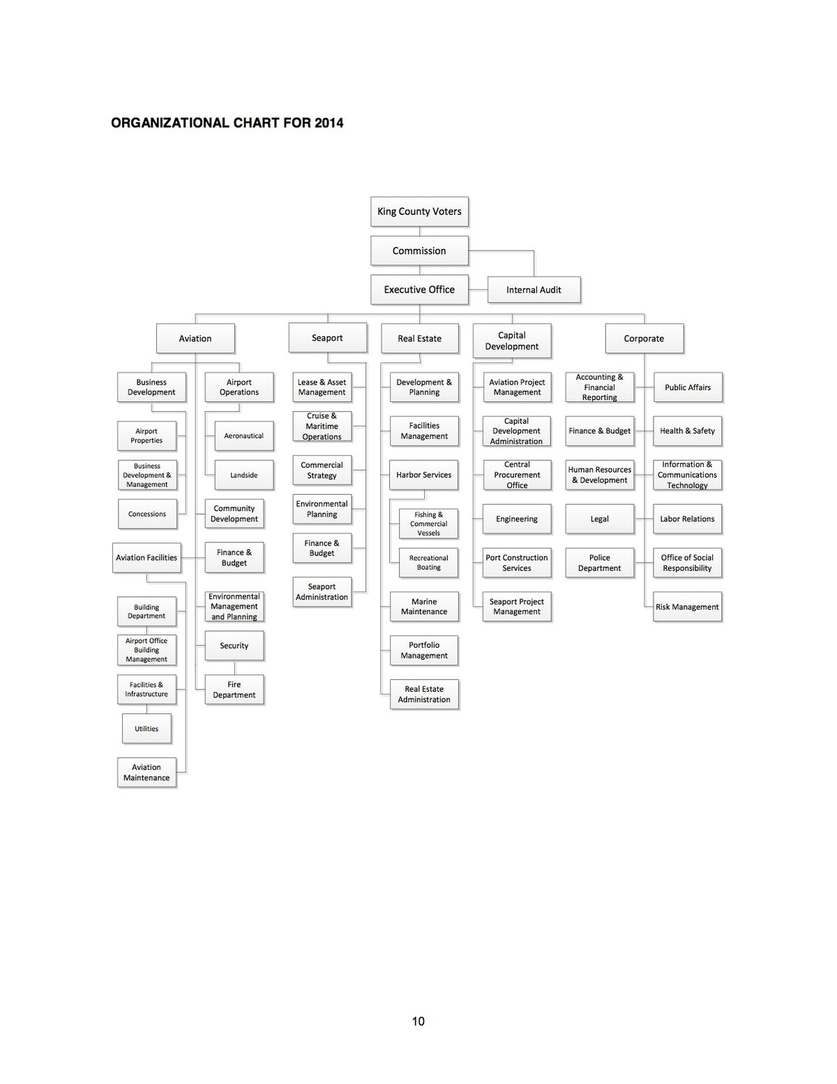 Port of Seattle 2014 Org Chart