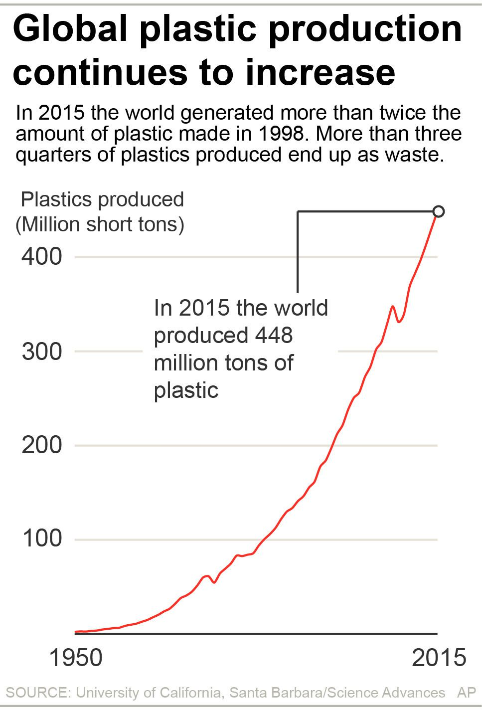 Increase in global plastic production from 1950 to 2015.