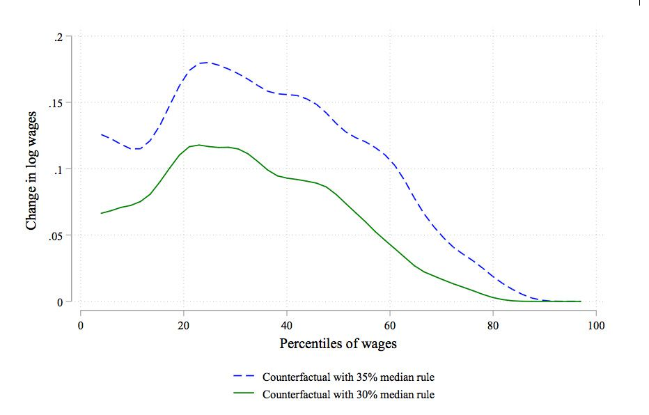 The chart shows wage increases by percentile of the wage distribution, with the biggest gains at the bottom and middle