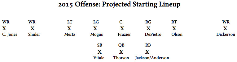 Projected Offensive Starters 2015