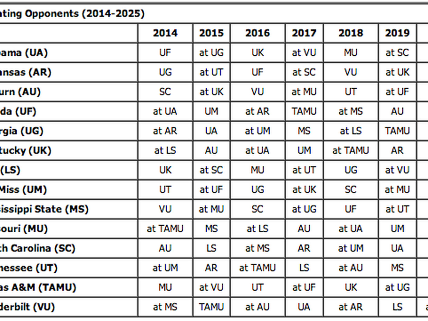 here are each sec team's scheduled conference opponents through 2025