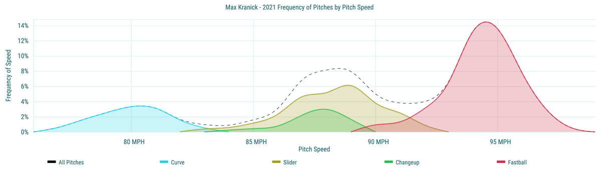 Max Kranick- 2021 Frequency of Pitches by Pitch Speed