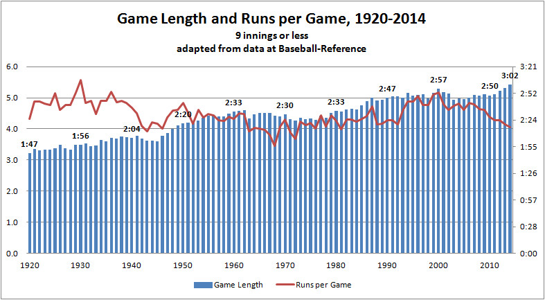 Average Time of 9-Inning MLB Game a Record 3:05:35 ...