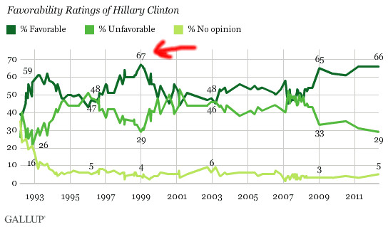 Gallup approval ratings of Hillary CLinton