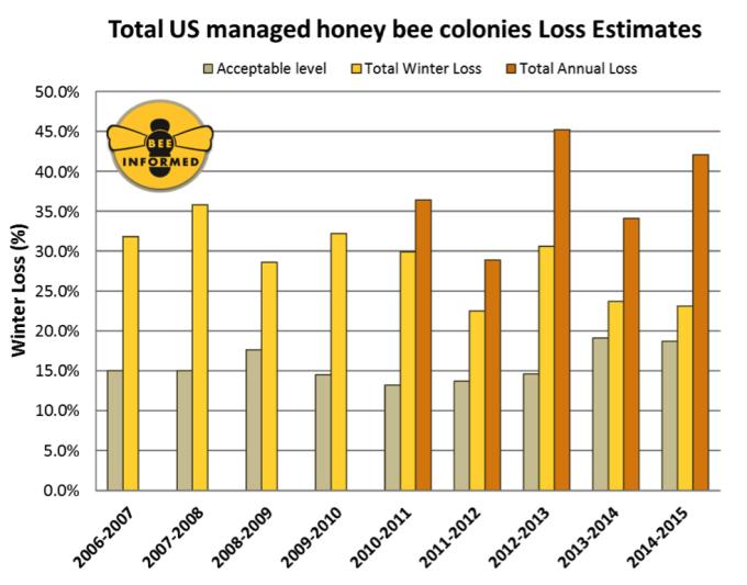 Total Honeybee Colony Loss.